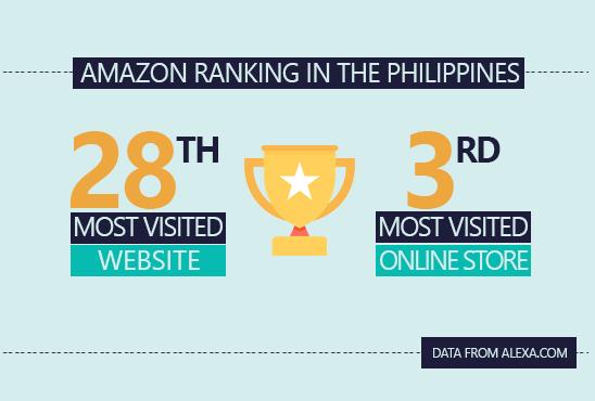 Amazon Philippines